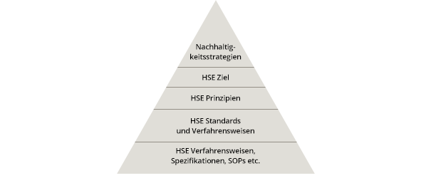 Pyramidengrafik HSE Management