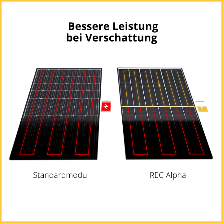 RECs Twin-Modul-Design
