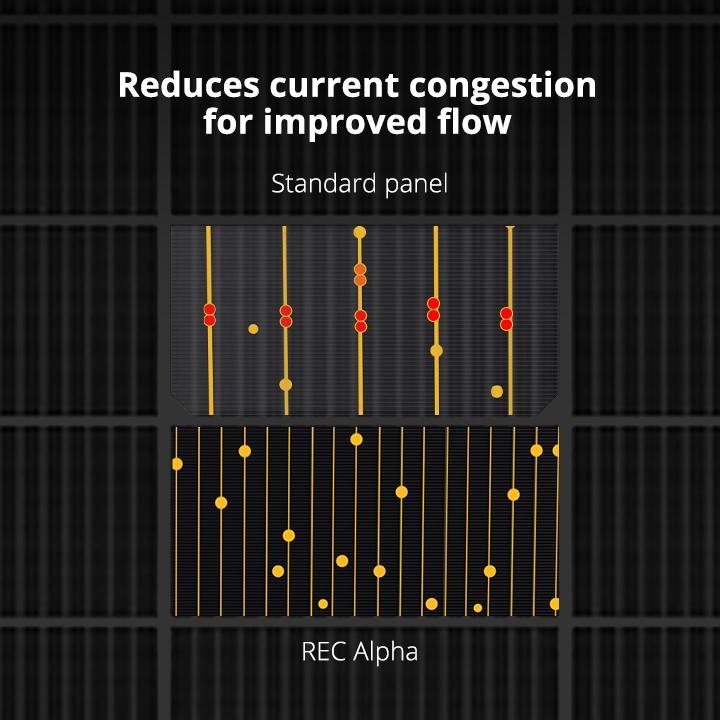 REC Alpha Advanced Cell Connection Technology
