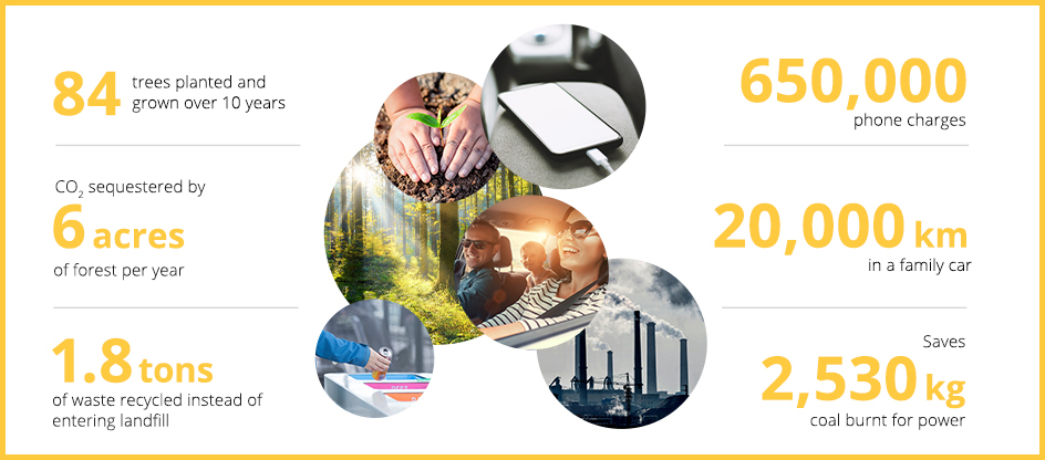 Improve your carbon footprint with REC Alpha